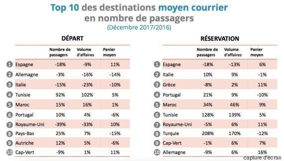 Top 10 des destinations en nombre de passagers